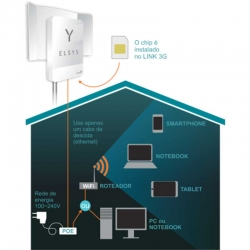 Router Elsys Amplimax 3G/4G SIM Card hasta 50 Mbps